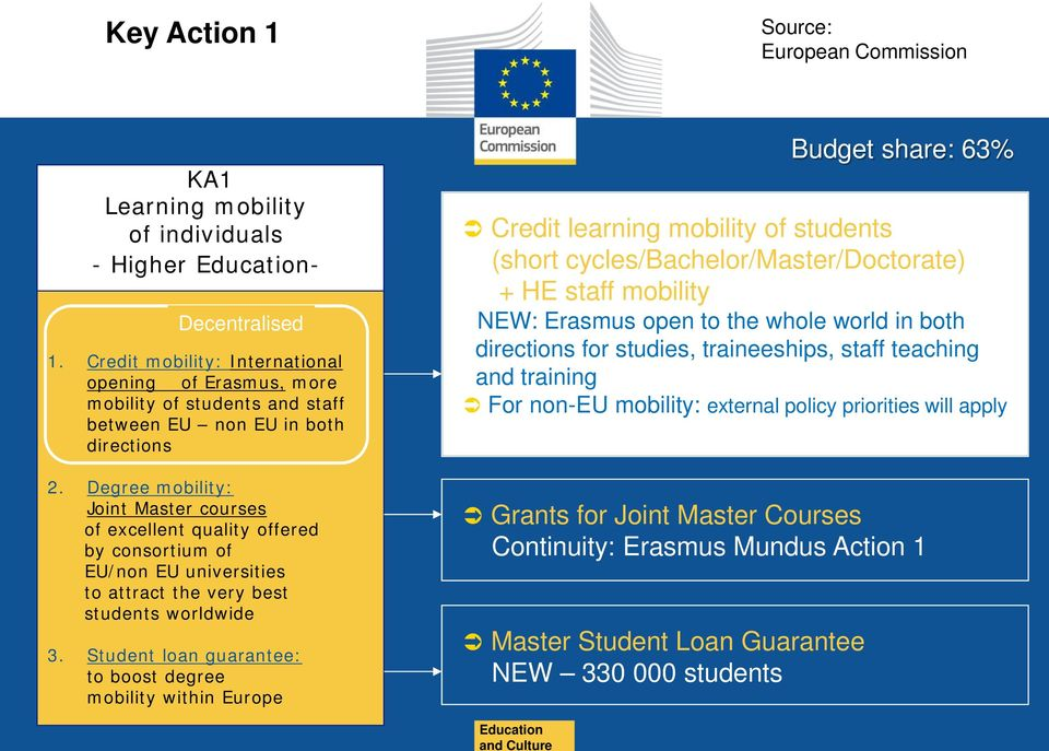 Erasmus+ - the EU programme for education, training, youth and sport