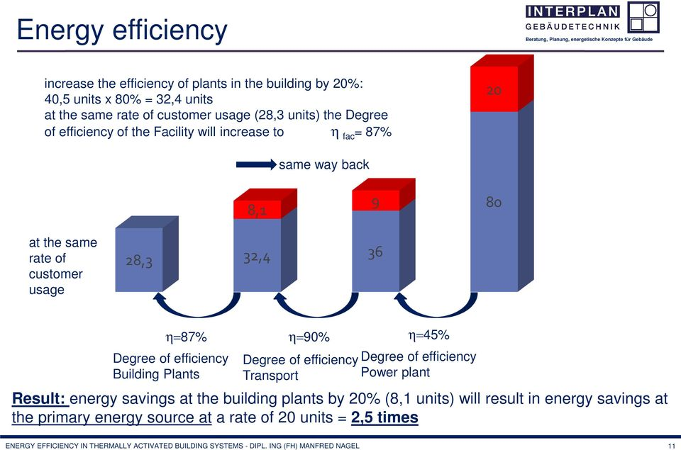 Building Plants η=90% Degree of efficiency Transport η=45% Degree of efficiency Power plant Result: energy savings at the building plants by 20% (8,1 units) will