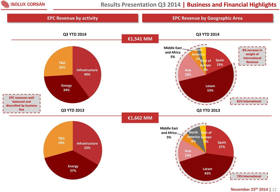 Revenue Energy 34% Latam 53% EPC revenues well balanced and diversified by business line Q3 YTD 2013 1,662 MM Q3 YTD 2013 81% International T&D 29%