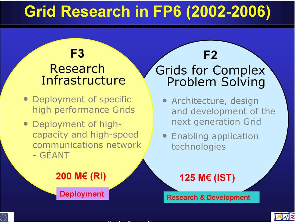 200 M (RI) Deployment F2 Grids for Complex Problem Solving Architecture, design and