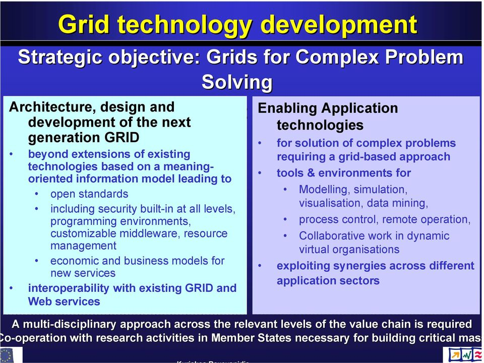 middleware, resource management economic and business models for new services interoperability with existing GRID and Web services technologies for solution of complex problems requiring a grid-based
