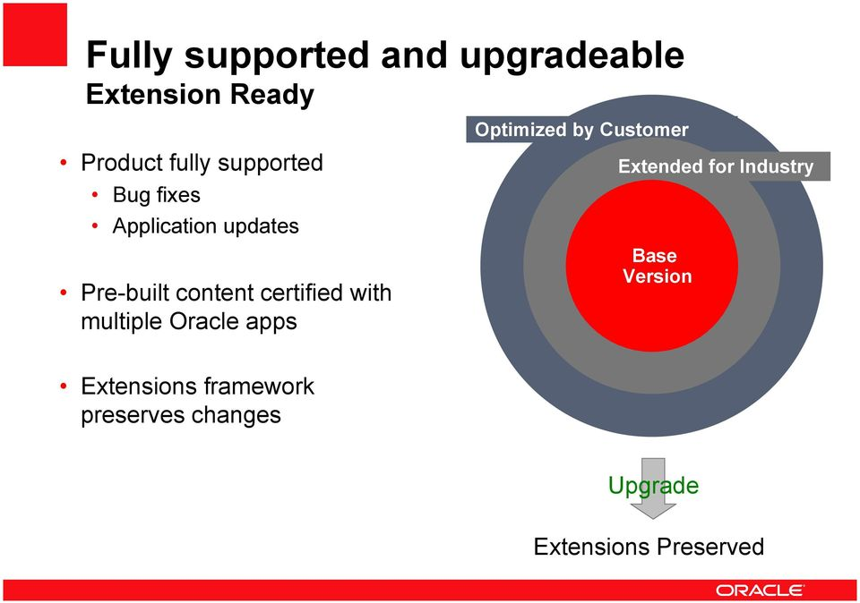 with multiple Oracle apps Optimized by Customer Extended for Industry