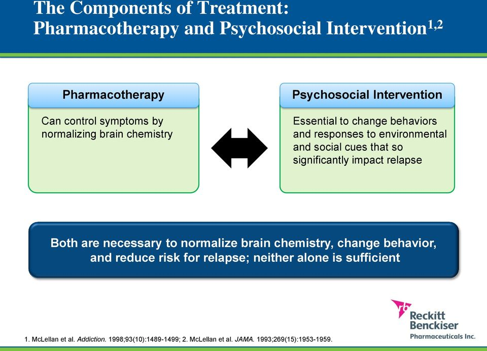 cues that so significantly impact relapse Both are necessary to normalize brain chemistry, change behavior, and reduce risk for