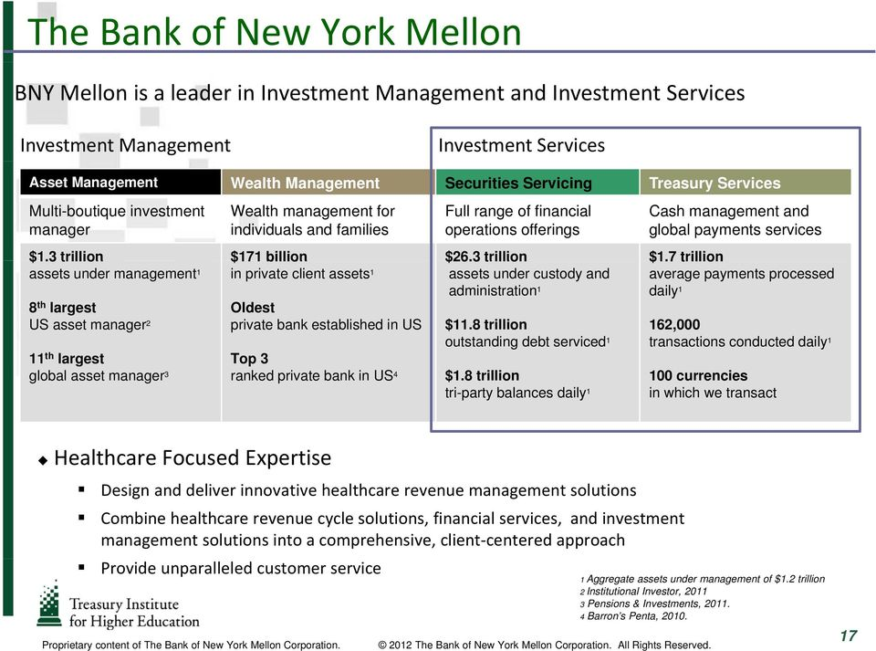 asset manager 3 ranked private bank in US 4 Full range of financial operations offerings $1.3 trillion $17