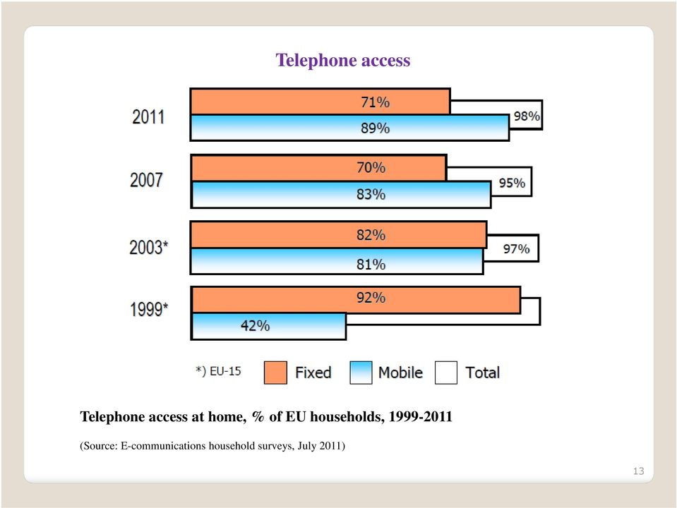 households, 1999-2011 (Source: