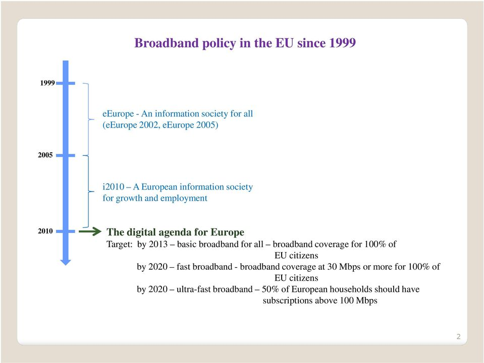 broadband for all broadband coverage for 100% of EU citizens by 2020 fast broadband - broadband coverage at 30 Mbps or