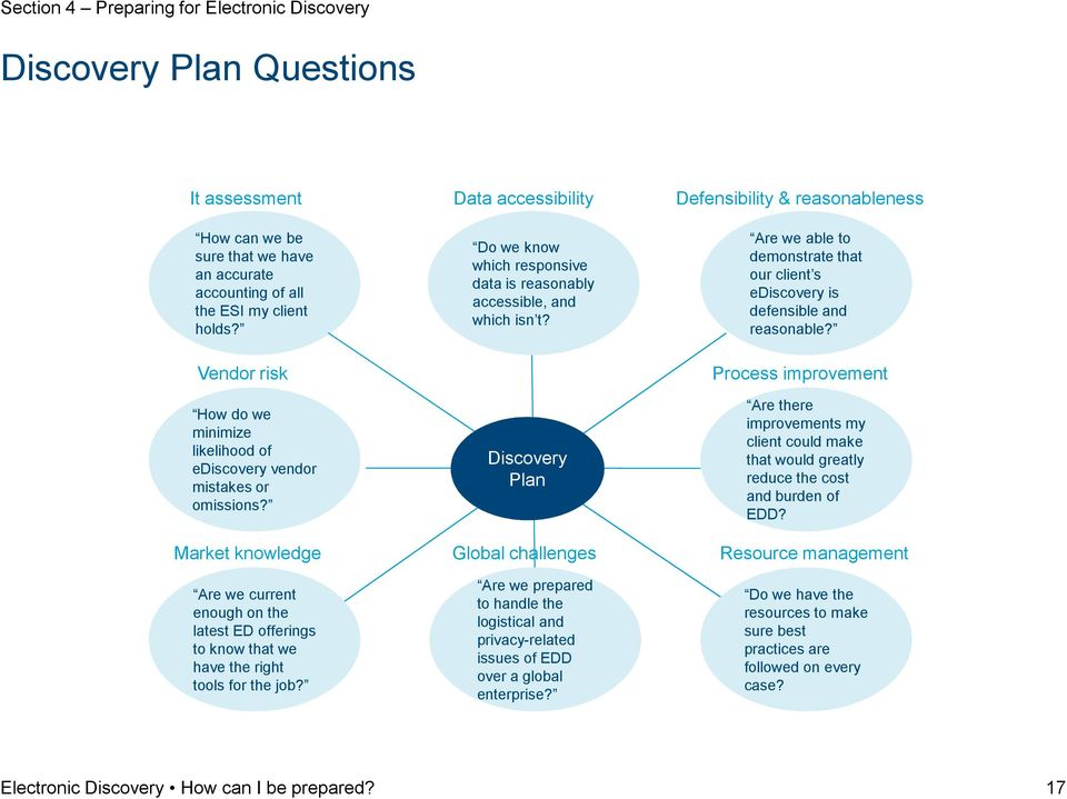 Discovery Plan Are we able to demonstrate that our client s ediscovery is defensible and reasonable?