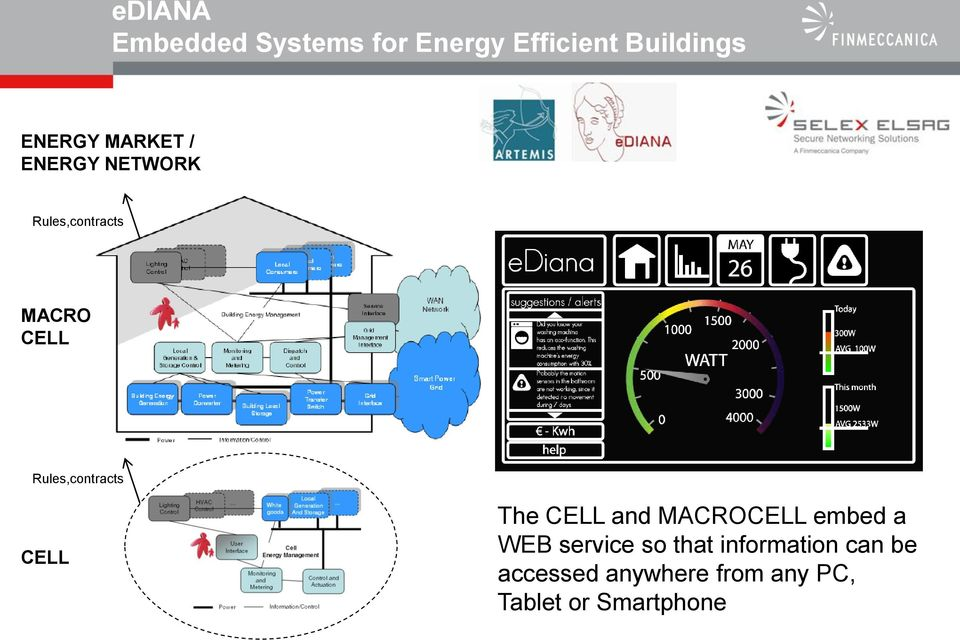 CELL The CELL and MACROCELL embed a WEB service so that