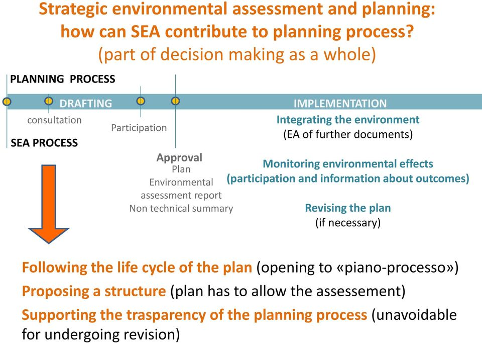 summary IMPLEMENTATION Integrating the environment (EA of further documents) Monitoring environmental effects (participation and information about outcomes)