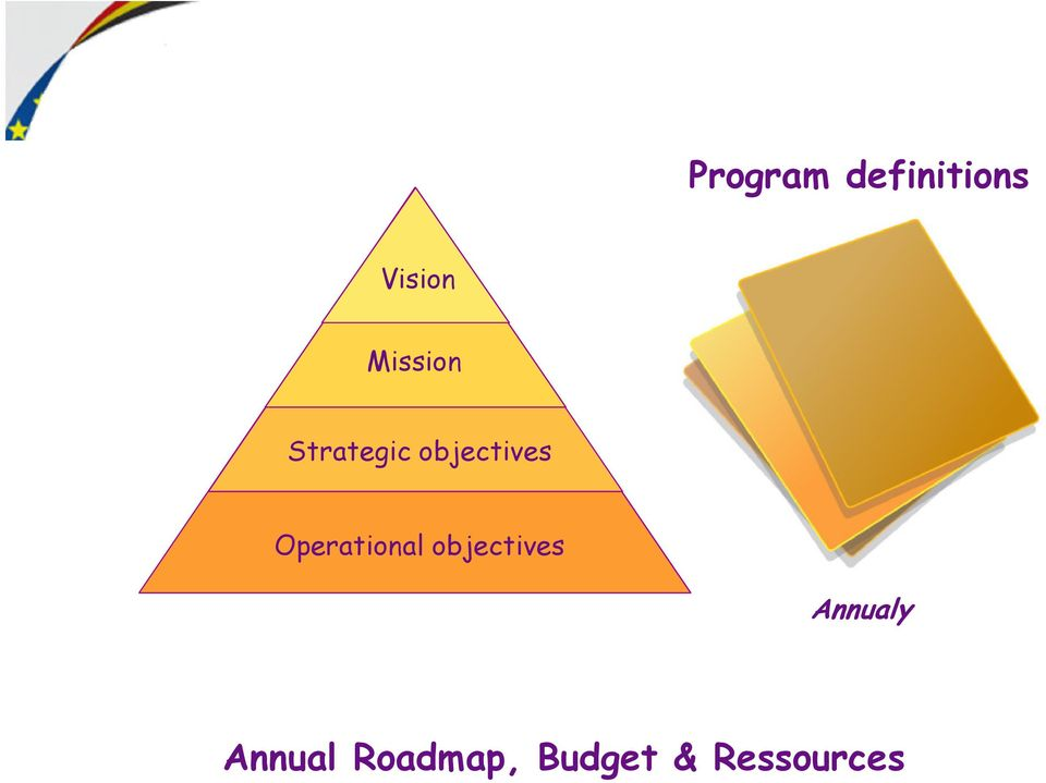 Operational objectives Annualy
