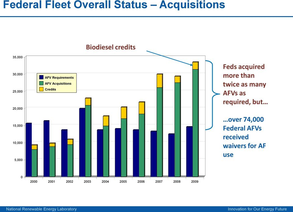 Feds acquired more than twice as many AFVs as required, but over 74,000