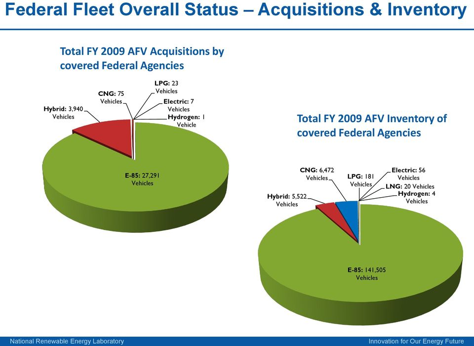 7 Hydrogen: 1 Vehicle Total FY 2009 AFV Inventory of covered Federal Agencies