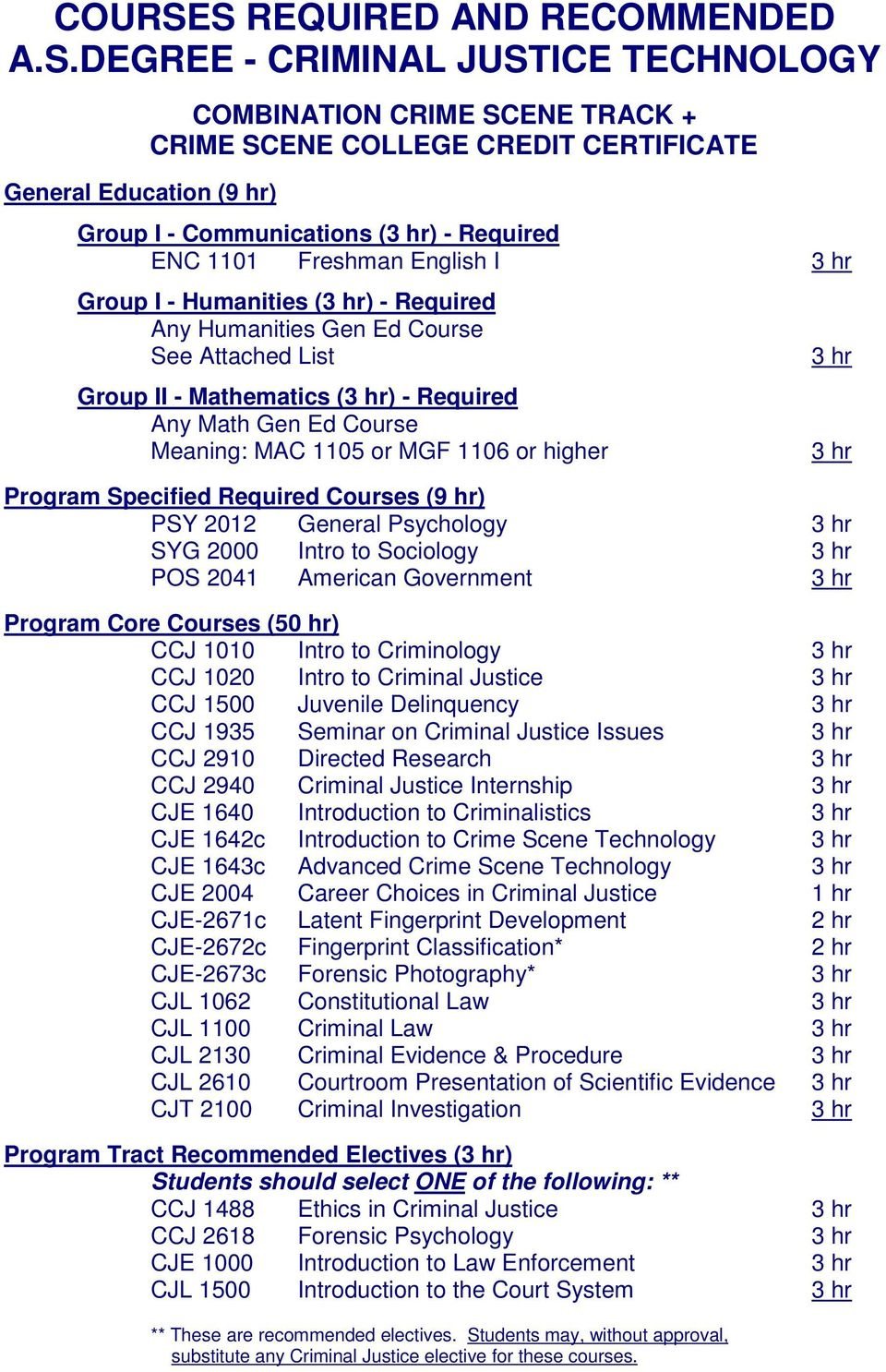Required ENC 1101 Freshman English I Group I - Humanities () - Required Any Humanities Gen Ed Course See Attached List Group II - Mathematics () - Required Any Math Gen Ed Course Meaning: MAC 1105 or