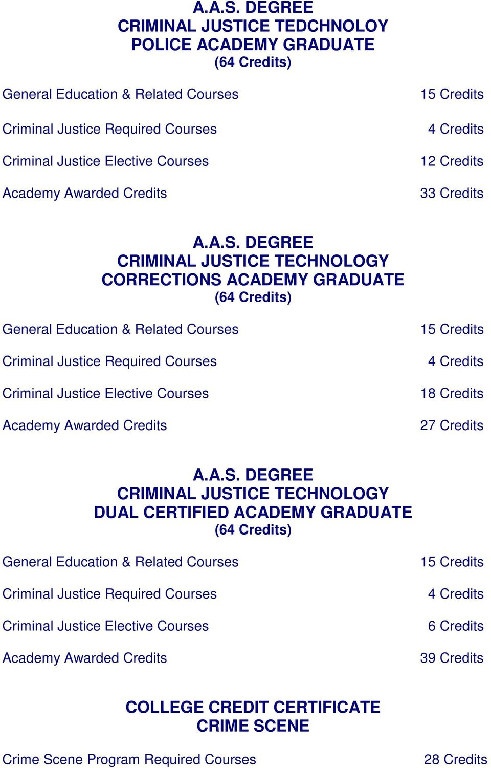 15 Credits 4 Credits 12 Credits 3  DEGREE CRIMINAL JUSTICE TECHNOLOGY CORRECTIONS ACADEMY GRADUATE (64 Credits) General Education & Related Courses Criminal Justice Required Courses Criminal Justice