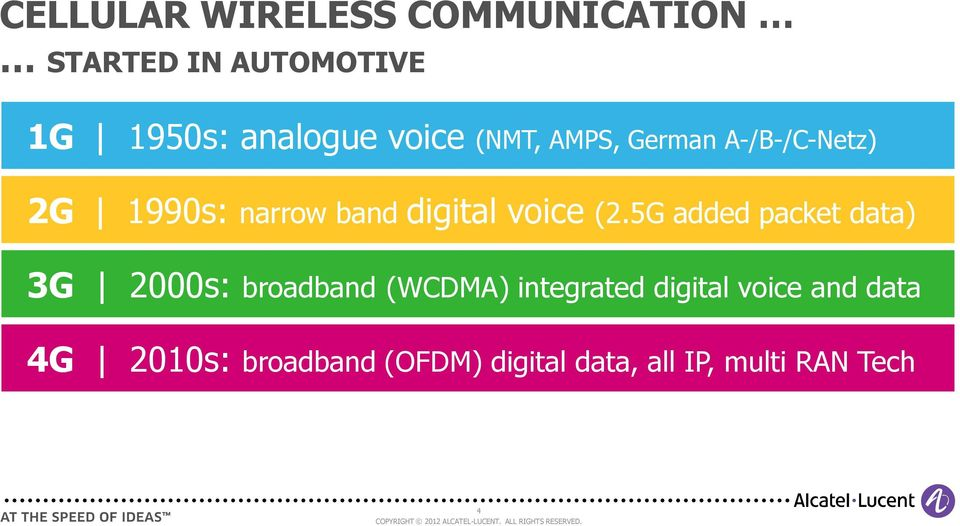 5G added packet data) 3G 2000s: broadband (WCDMA) integrated digital voice and data 4G