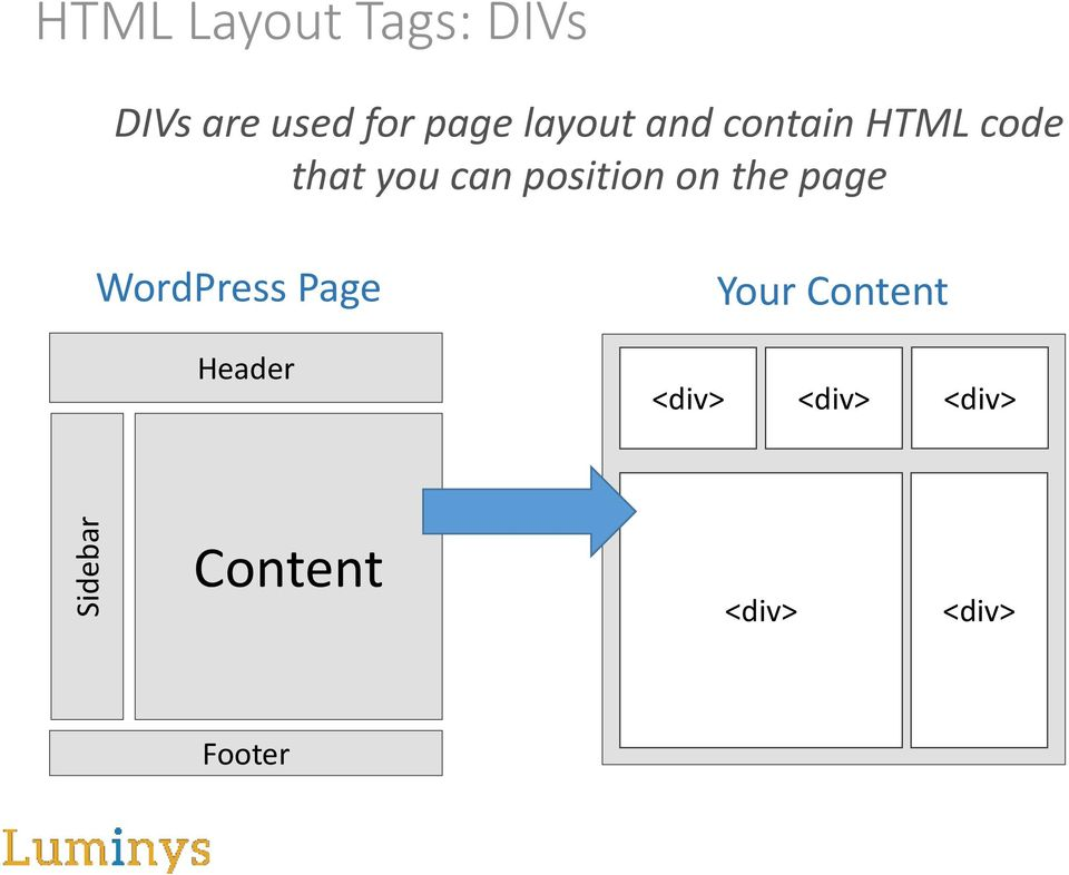 position on the page WordPress Page Header Your