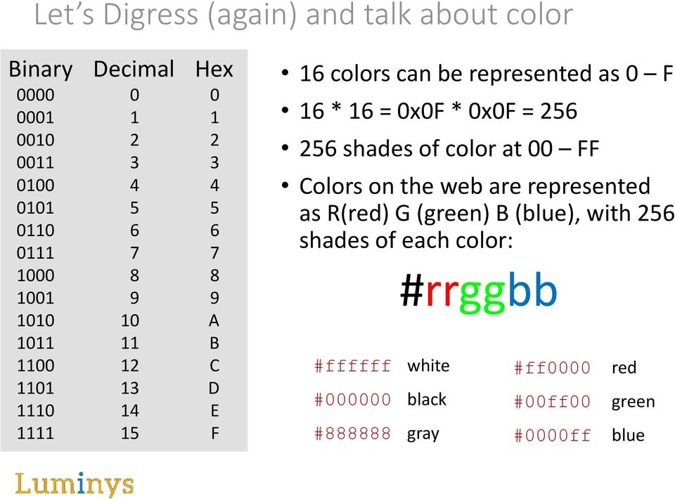 as 0 F 16 * 16 = 0x0F * 0x0F = 256 256 shades of color at 00 FF Colors on the web are represented as R(red) G (green) B
