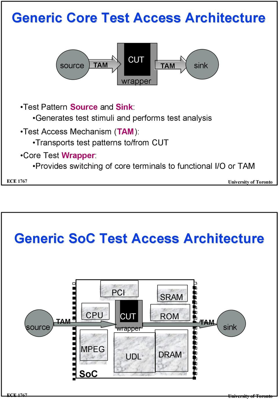 patterns to/from CUT Core Test Wrapper: Provides switching of core terminals to functional I/O