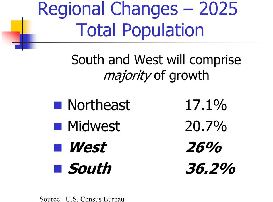 growth Northeast 17.1% Midwest 20.
