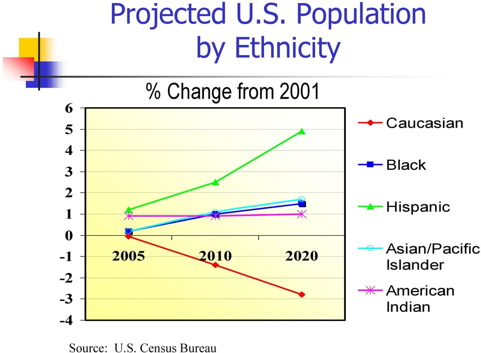 -4 % Change from 2001 2005 2010 2020 Caucasian