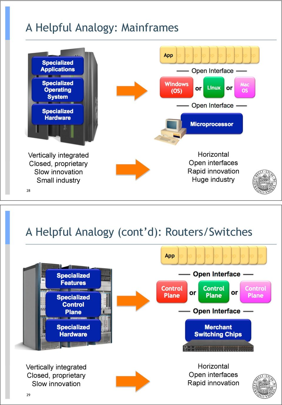 industry 28 A Helpful Analogy (cont d): Routers/Switches Vertically integrated