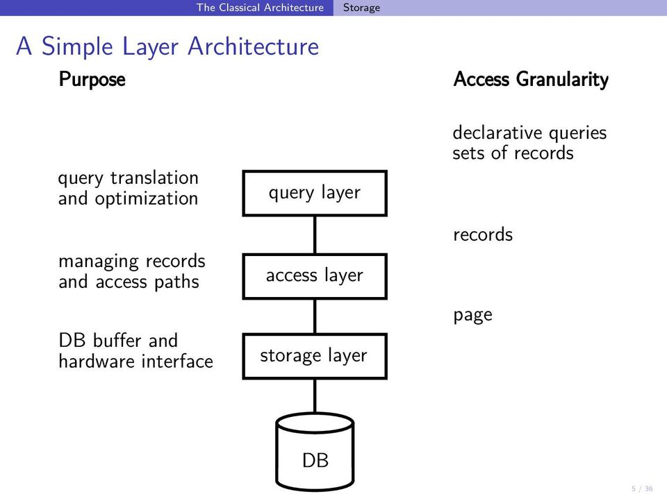 sets of records managing records and access paths DB buffer and