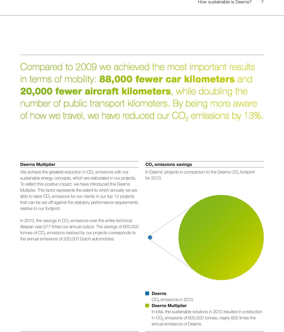 kilometers. By being more aware of how we travel, we have reduced our CO 2 emissions by 13%.
