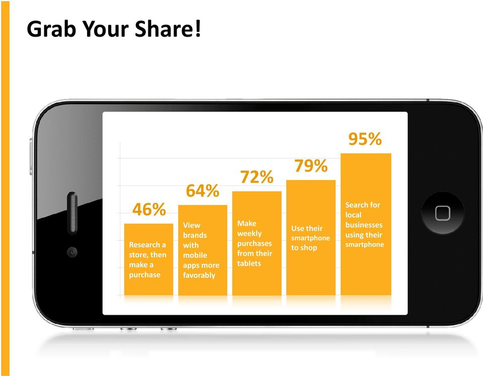 with mobile apps more favorably 72% 79% Make weekly