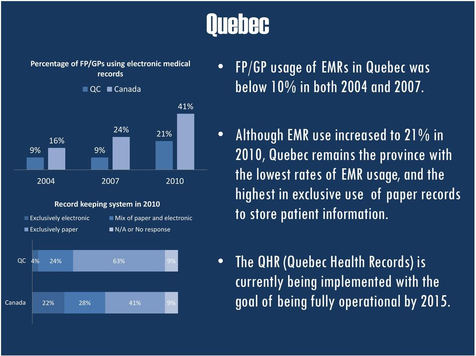 Although EMR use increased to 21% in 2010, Quebec remains the province with the lowest rates of EMR usage, and the highest in exclusive use of paper