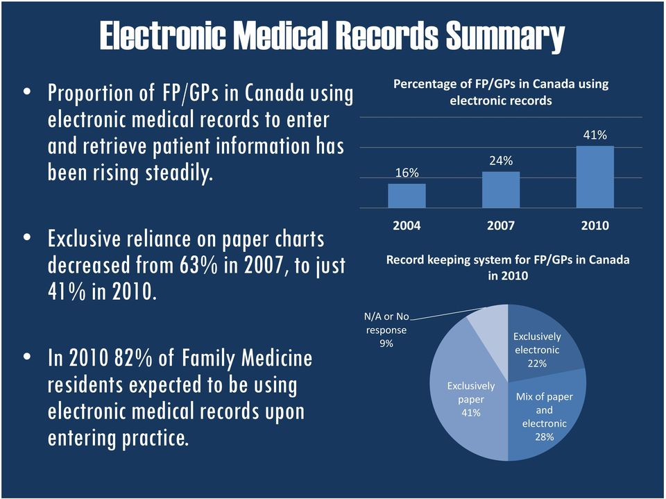 Percentage of FP/GPs in Canada using electronic records 16% Exclusive reliance on paper charts decreased from 63% in 2007, to just in 2010.