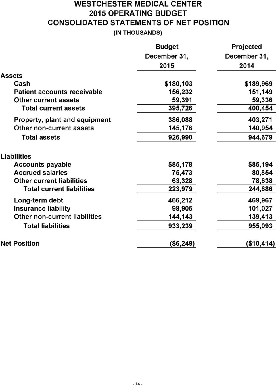 145,176 140,954 Total assets 926,990 944,679 Liabilities Accounts payable $85,178 $85,194 Accrued salaries 75,473 80,854 Other current liabilities 63,328 78,638 Total current liabilities