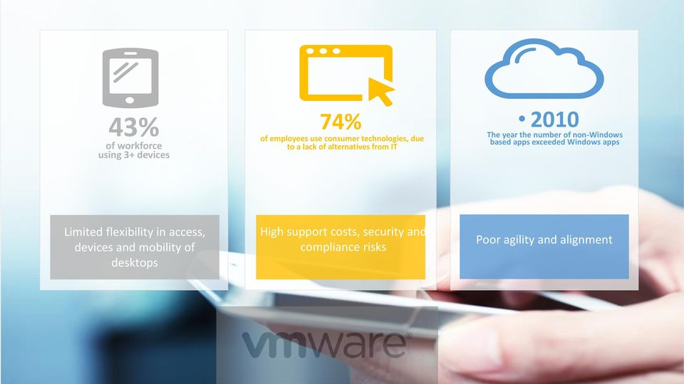 apps exceeded Windows apps Limited flexibility in access, devices and mobility of