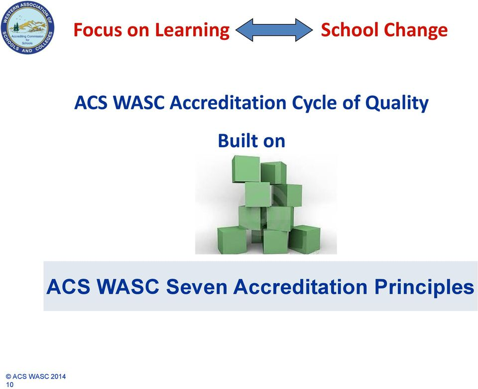 Cycle of Quality Built on ACS