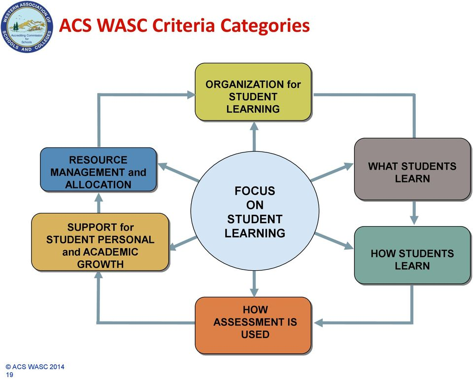 STUDENT PERSONAL and ACADEMIC GROWTH FOCUS ON STUDENT