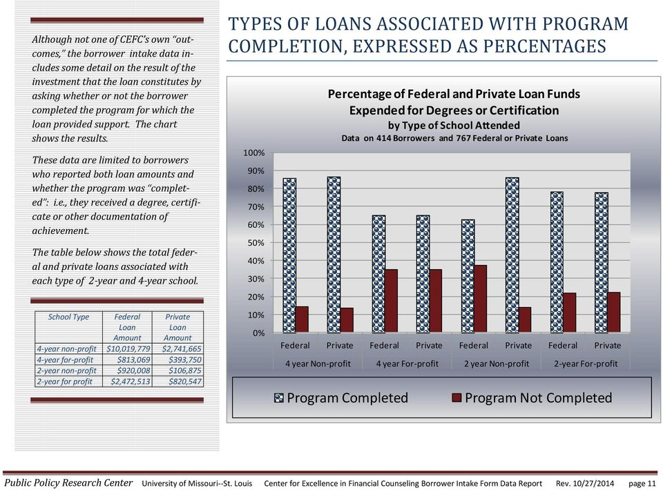 The table below shows the total federal and private loans associated with each type of 2-year and 4-year school.