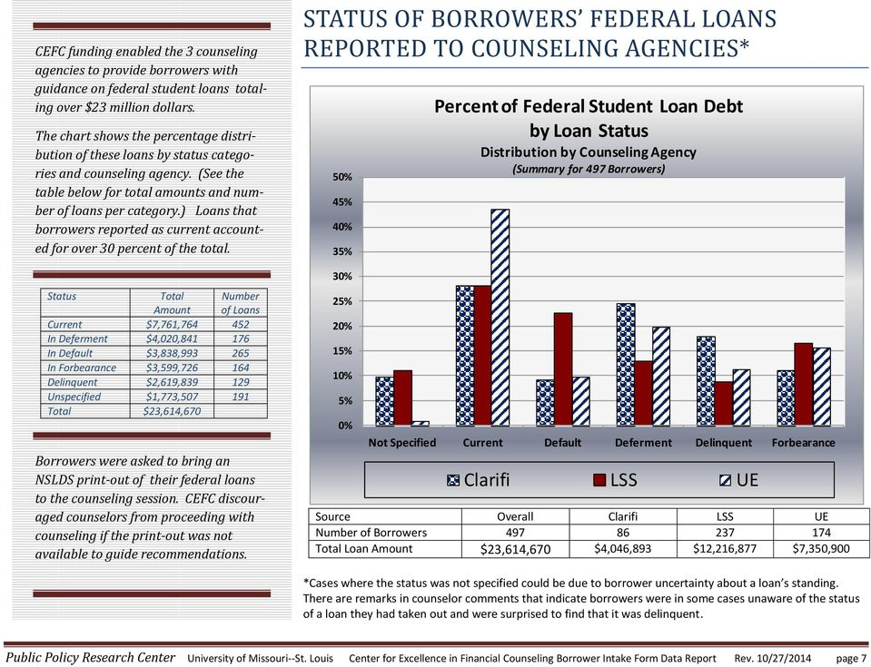) Loans that borrowers reported as current accounted for over 30 percent of the total.