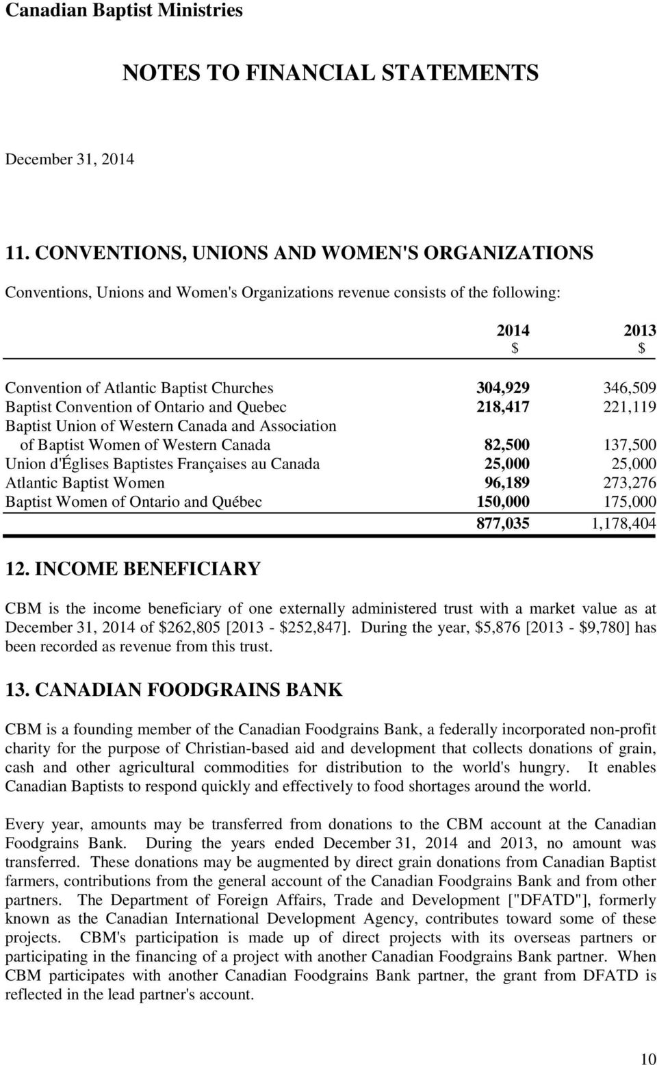 au Canada 25,000 25,000 Atlantic Baptist Women 96,189 273,276 Baptist Women of Ontario and Québec 150,000 175,000 877,035 1,178,404 12.