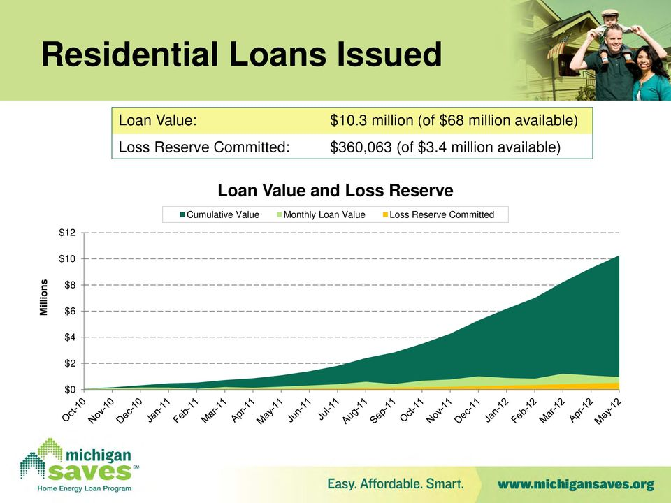 4 million available) Loan Value and Loss Reserve Cumulative