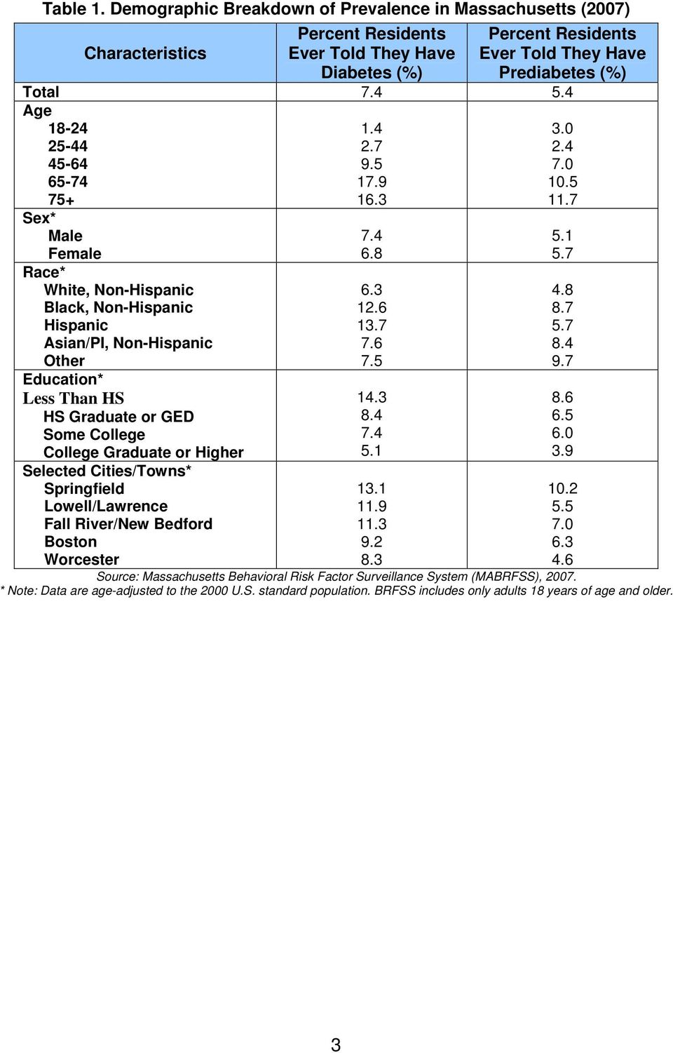 7 Sex* Male Female Race* White, Non-Hispanic Black, Non-Hispanic Hispanic Asian/PI, Non-Hispanic Other Education* Less Than HS HS Graduate or GED Some College College Graduate or Higher Selected