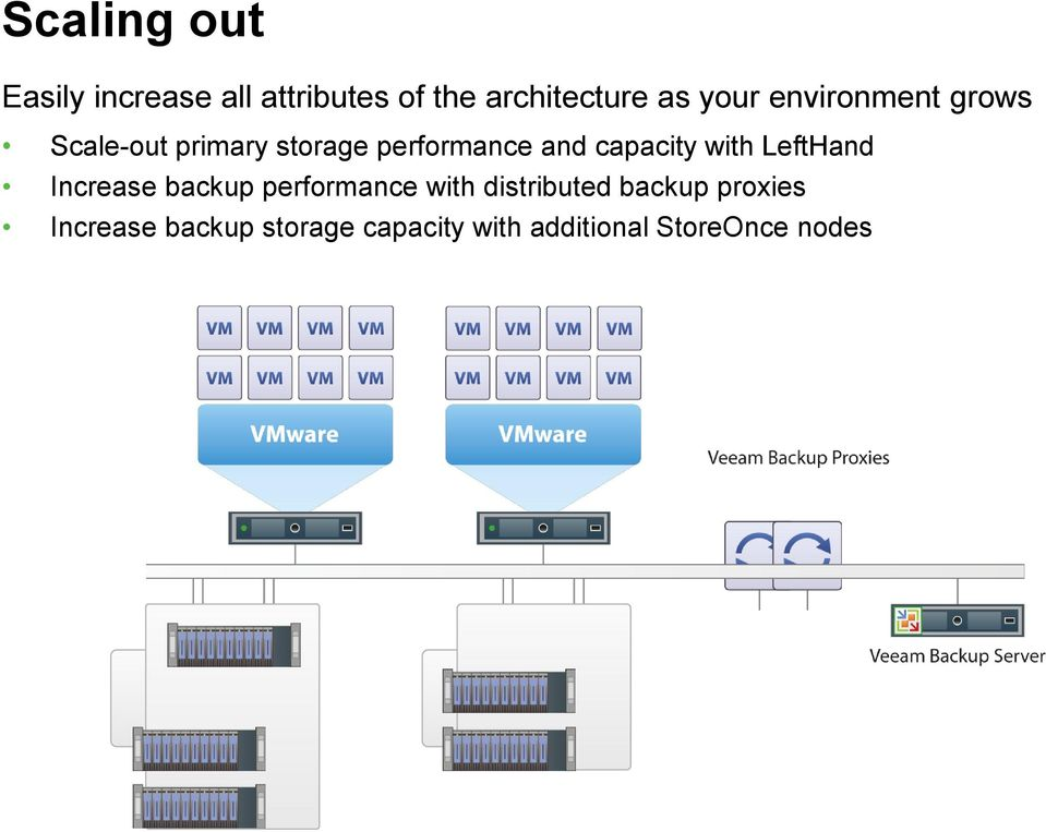 capacity with LeftHand Increase backup performance with distributed
