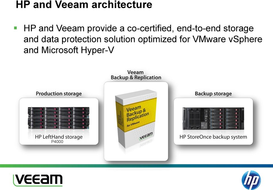 Optimize VMware and Hyper-V Protection with HP and Veeam - PDF