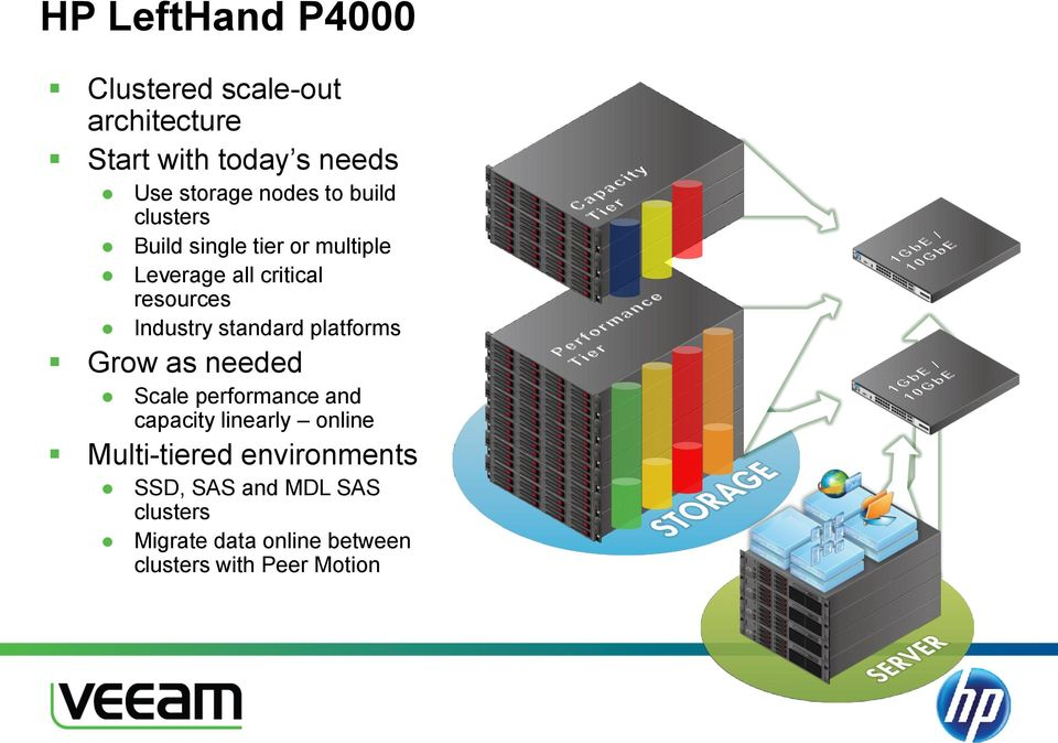 standard platforms Grow as needed Scale performance and capacity linearly online Multi-tiered