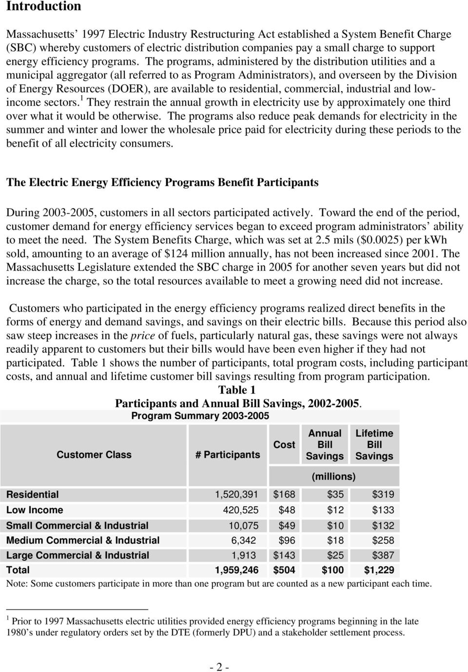 The programs, administered by the distribution utilities and a municipal aggregator (all referred to as Program Administrators), and overseen by the Division of Energy Resources (DOER), are available