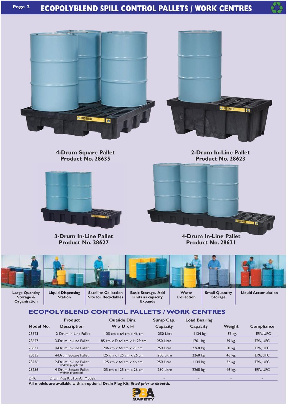Add Units as capacity Expands Waste Collection Small Quantity Storage Liquid Accumulation ECOPOLYBLEND CONTROL PALLETS / WORK CENTRES Product Outside Dim. Sump Cap. Load Bearing Model No.