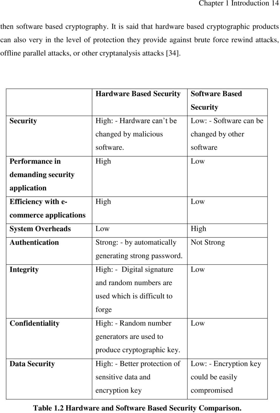 attacks [34]. Hardware Based Security Software Based Security Security High: - Hardware can t be changed by malicious software.