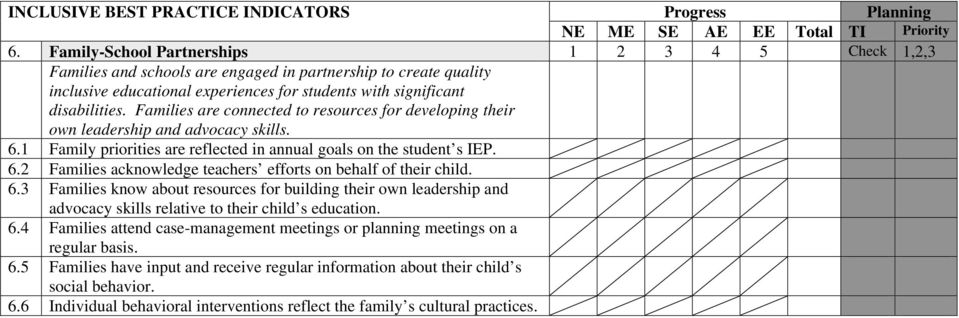 Families are connected to resources for developing their own leadership and advocacy skills. 6.1 Family priorities are reflected in annual goals on the student s IEP. 6.2 Families acknowledge teachers efforts on behalf of their child.