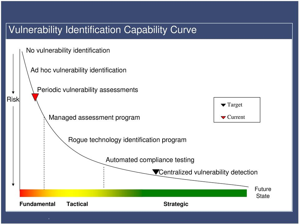 program Target Current Rogue technology identification program Automated compliance