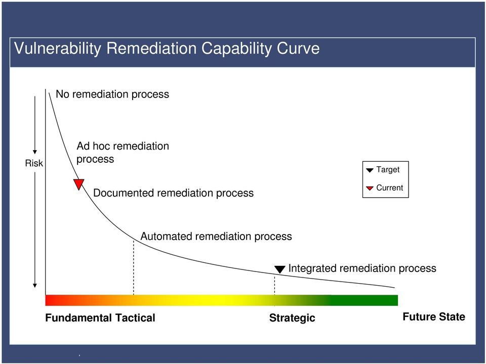process Target Current Automated remediation process Integrated