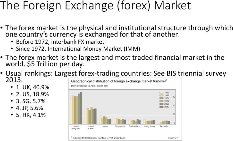 Before 1972, interbank FX market Since 1972, International Money Market (IMM) The forex market is the largest and most