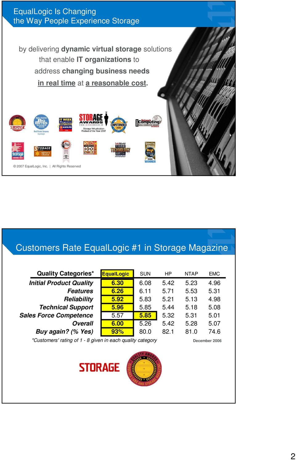 All Rights Reserved 3 Customers Rate EqualLogic #1 in Storage Magazine Quality Categories* EqualLogic SUN HP NTAP EMC Initial Product Quality 6.30 6.08 5.4 5.3 4.